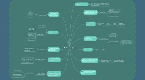 Mind Map: Inovação