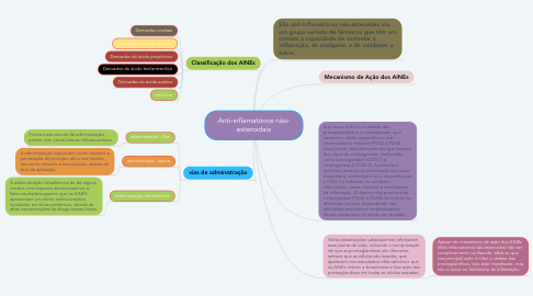 Mind Map: Anti-inflamatórios não- esteroidais