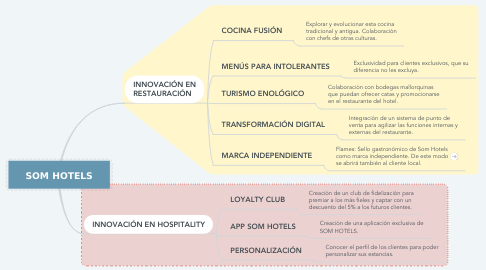 Mind Map: SOM HOTELS