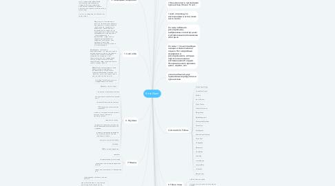 Mind Map: Банк Идей