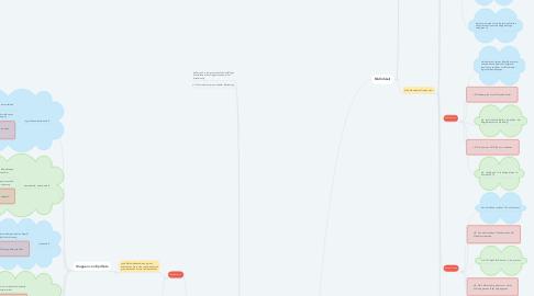 Mind Map: Bildhaftigkeit vs Bildlichkeit