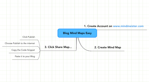 Mind Map: Blog Mind Maps Easy