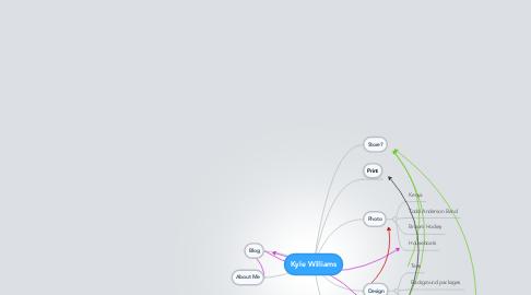 Mind Map: Kyle Williams