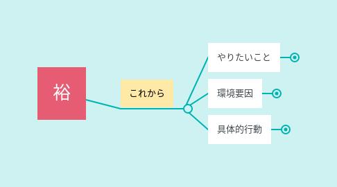 Mind Map: 裕