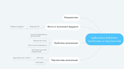 Mind Map: Цифровые фабрики: проблемы и перспектива