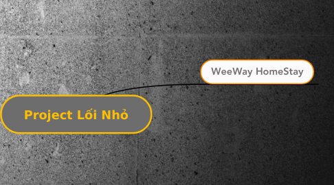 Mind Map: Project Lối Nhỏ