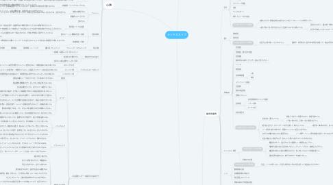 Mind Map: ランドスキップ
