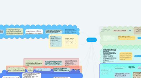 Mind Map: CONDUCTISMO RADICAL.
