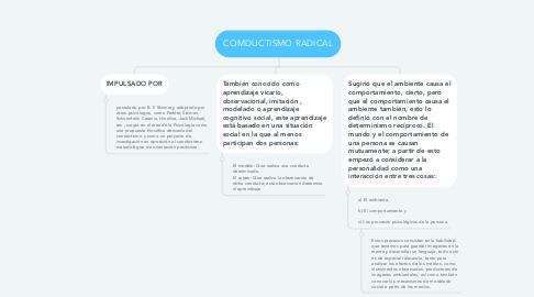 Mind Map: COMDUCTISMO RADICAL