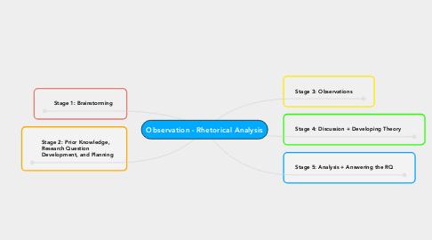 Mind Map: Observation - Rhetorical Analysis