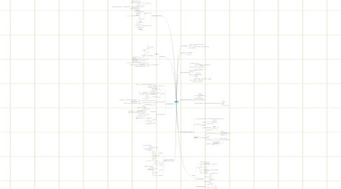 Mind Map: HighLoad