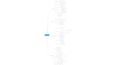 Mind Map: Fases do L.S.