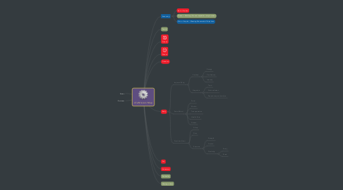 Mind Map: Life Mission Map - Identify