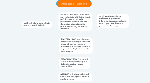 Mind Map: Democrito e l' atomismo