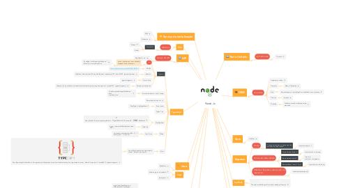 Mind Map: Node.Js