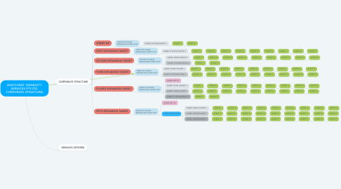 Mind Map: EASTCOAST DISABILITY SERVICES PTY.LTD. CORPORATE STRUCTURE