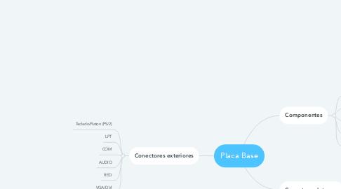 Mind Map: Placa Base
