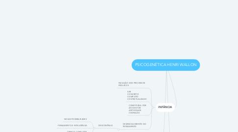 Mind Map: PSICOGENÉTICA HENRI WALLON