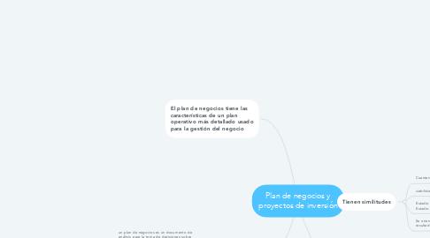 Mind Map: Plan de negocios y proyectos de inversión