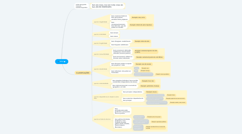 Mind Map: BENS