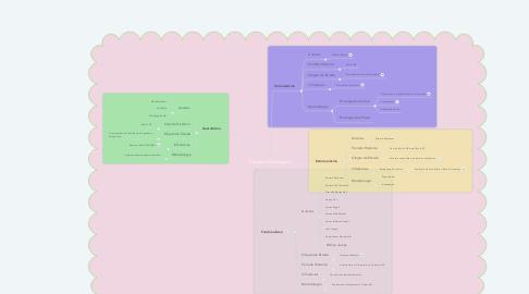 Mind Map: Sistemas Psiológicos