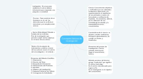 Mind Map: Conceptos básicos de investigación