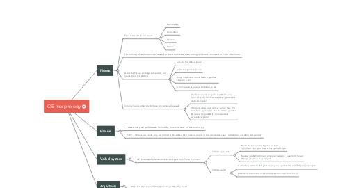 Mind Map: OE morphology