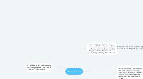 Mind Map: Socioliguística