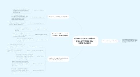 Mind Map: FORMACIÓN Y CAMBIO DE ACTITUDES DEL CONSUMIDOR