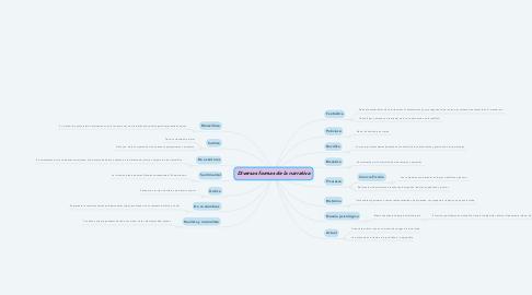 Mind Map: Diversas formas de la narrativa