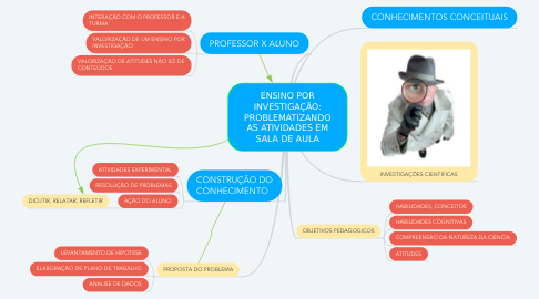Mind Map: ENSINO POR INVESTIGAÇÃO: PROBLEMATIZANDO AS ATIVIDADES EM SALA DE AULA