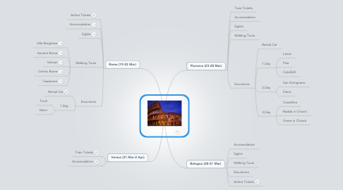 Mind Map: Best of Italy