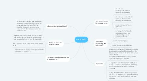 Mind Map: FAKE NEW
