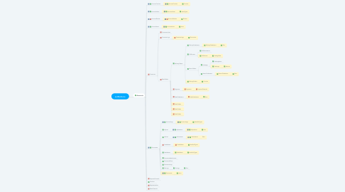Mind Map: LetMeStore