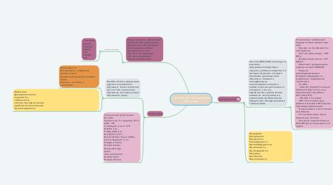 Mind Map: Система дистанционного обучения