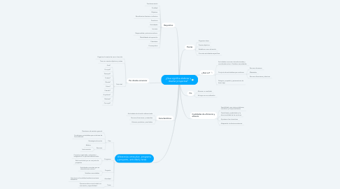 Mind Map: ¿Que significa elaborar y diseñar proyectos?
