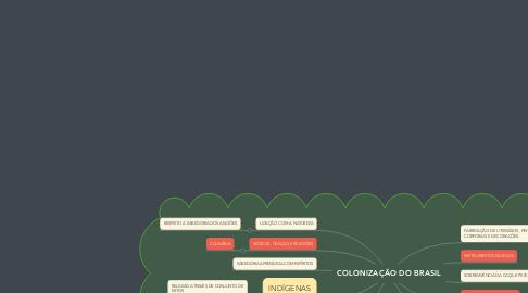 Mind Map: COLONIZAÇÃO DO BRASIL