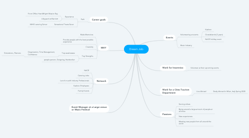 Mind Map: Dream Job