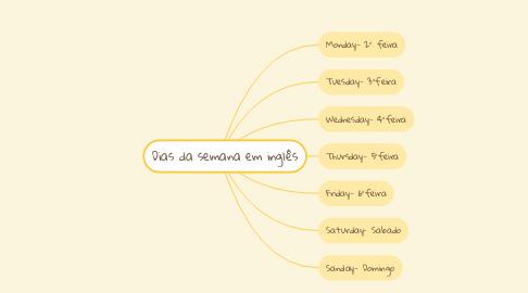 Mind Map: Dias da semana em inglês