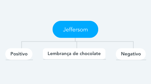 Mind Map: Jeffersom