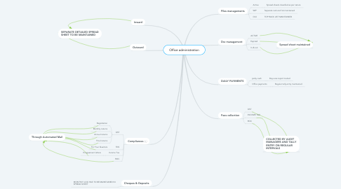 Mind Map: Office administration