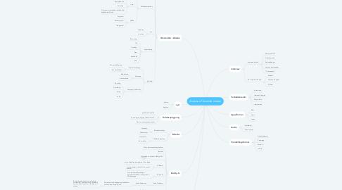 Mind Map: Analyse af levende medier
