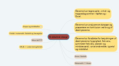 Mind Map: Et didaktisk design
