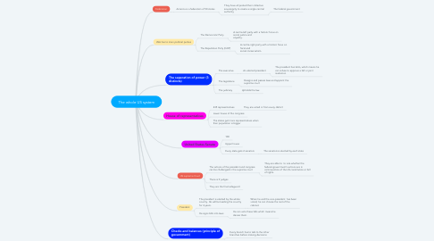 Mind Map: The whole US system