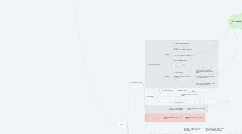 Mind Map: Входящие обращения