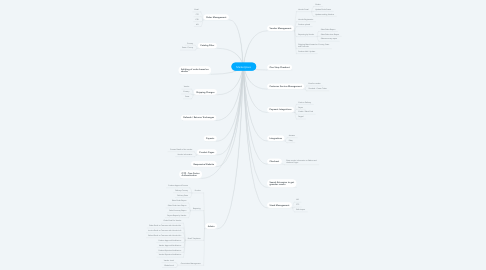 Mind Map: Marketplace