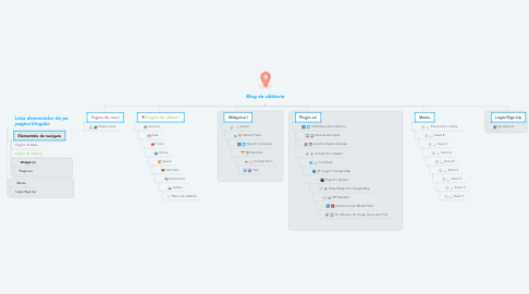 Mind Map: Blog de călătorie