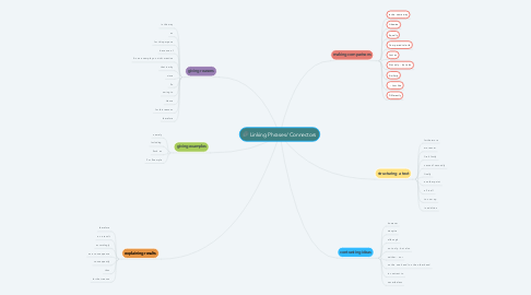 Mind Map: Linking Phrases/ Connectors