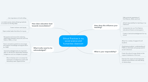 Mind Map: assessing students understanding application of problem solving