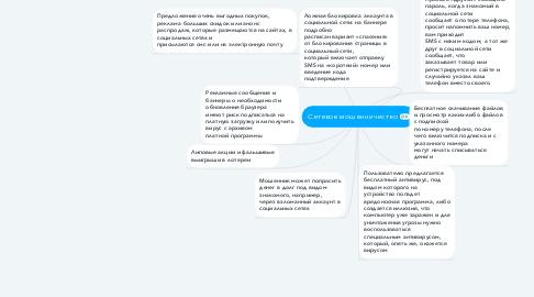 Mind Map: Сетевое мошенничество